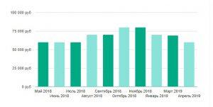 Наиболее оплачиваемые вакансии на первое полугодие 2020 года в России